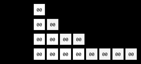 monads to machine code